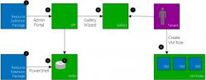 GalleryItemArchitecture